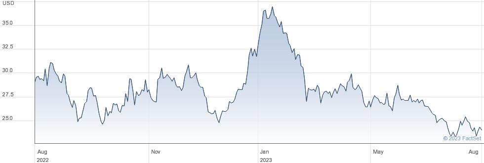 Xencor Inc performance chart