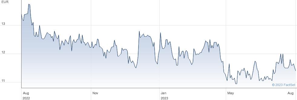 Tarkett SA performance chart