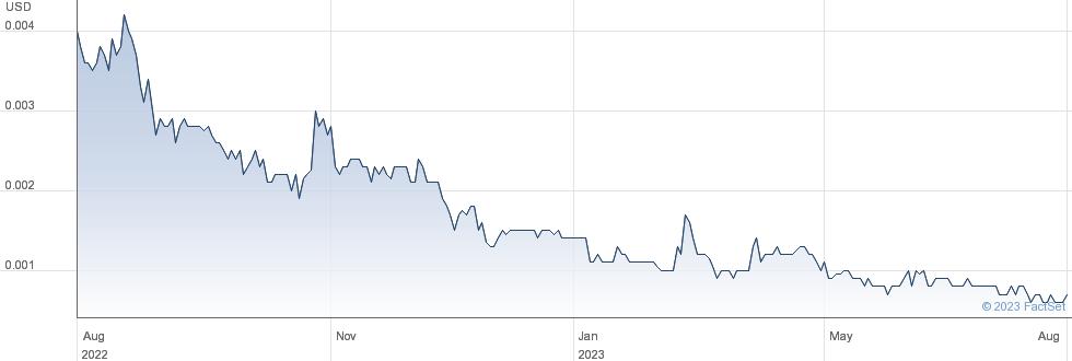 KAT Exploration Inc performance chart
