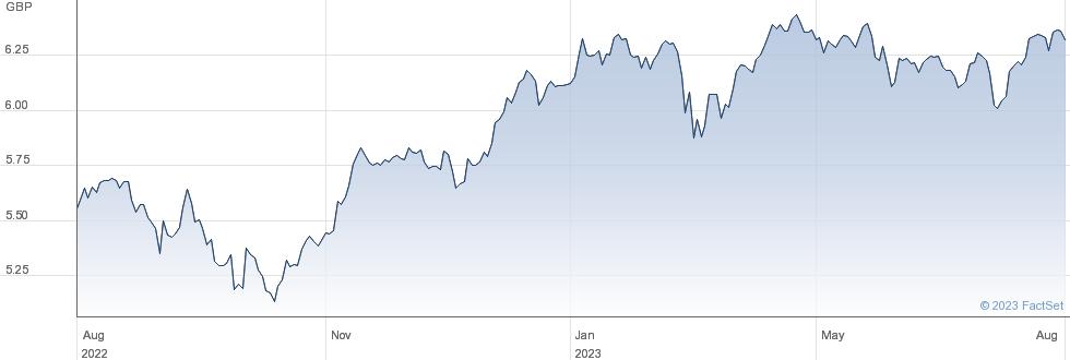 ISH EU ESG G-A performance chart