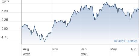ISH EU ESG G-D performance chart
