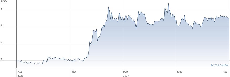 Studio City International Holdings Ltd performance chart