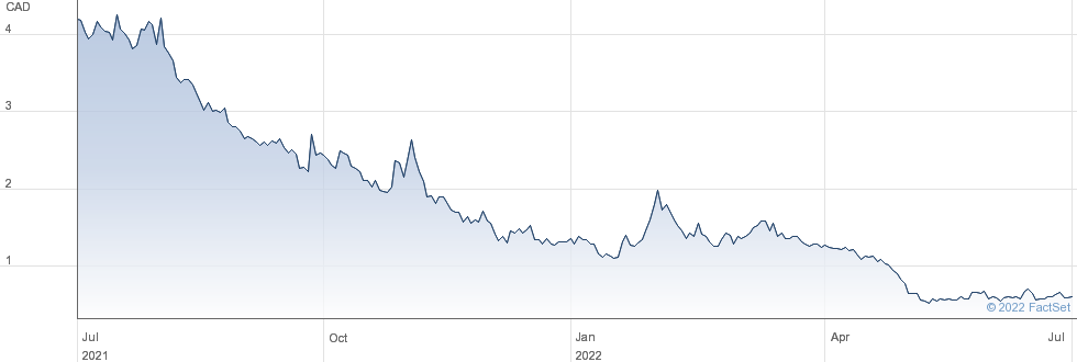 Charlotte's Web Holdings Inc performance chart