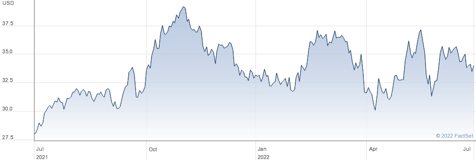 Clearway Energy Inc performance chart