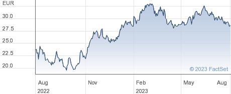 Jenoptik AG performance chart