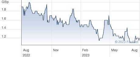 COBRA RESOURCE. performance chart