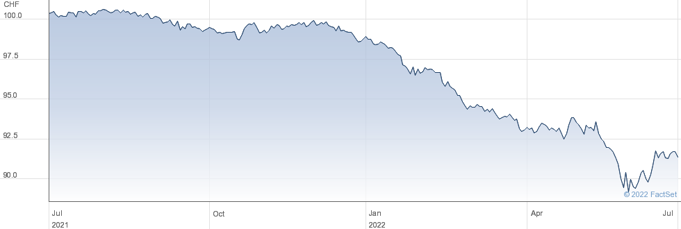 iShares Core CHF Corporate Bond ETF (CH) performance chart