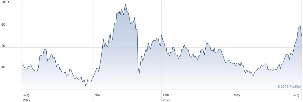 Futu Holdings Ltd performance chart