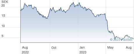 Samhallsbyggnadsbolaget I Norden AB performance chart