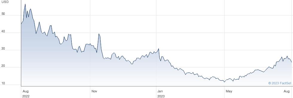 Twist Bioscience Corp performance chart