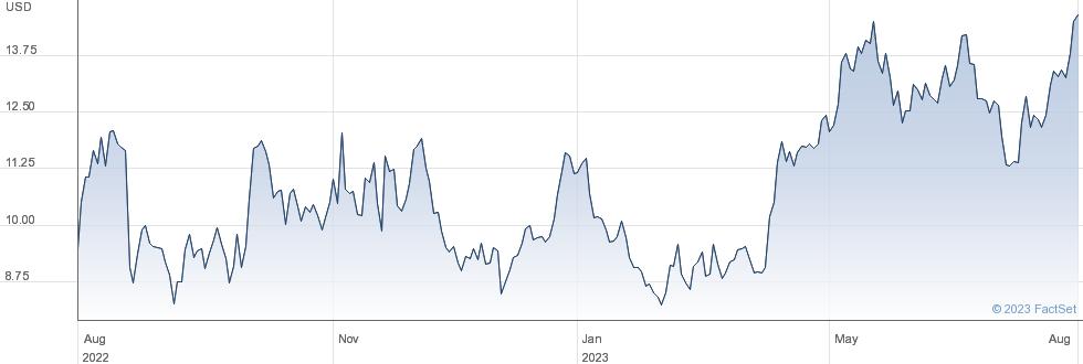 StoneCo Ltd performance chart