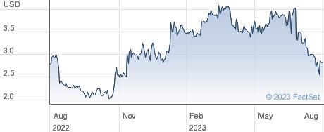 Eton Pharmaceuticals Inc performance chart