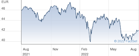 SPDR Euro Stoxx Low Volatility UCITS ETF performance chart