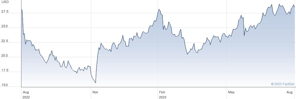 Liveramp Holdings Inc performance chart