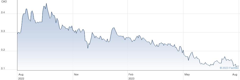 Eguana Technologies Inc performance chart