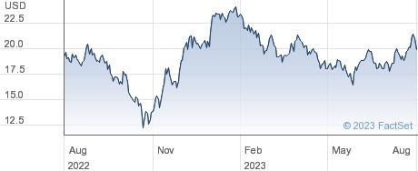CSI CHINA USD performance chart
