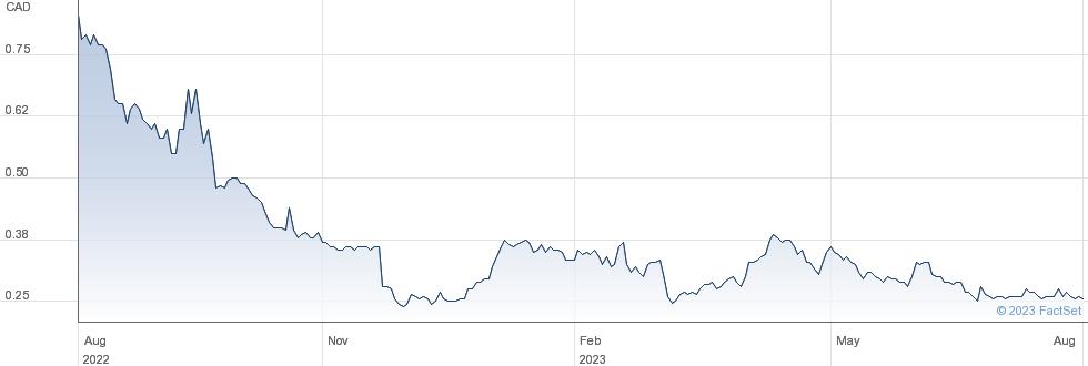 BonTerra Resources Inc performance chart