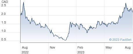 Bitfarms Ltd performance chart