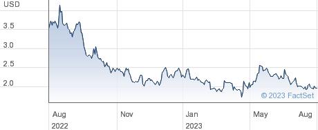 aTyr Pharma Inc performance chart