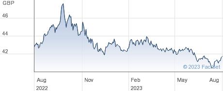 VANUSDCORP1-3YR performance chart