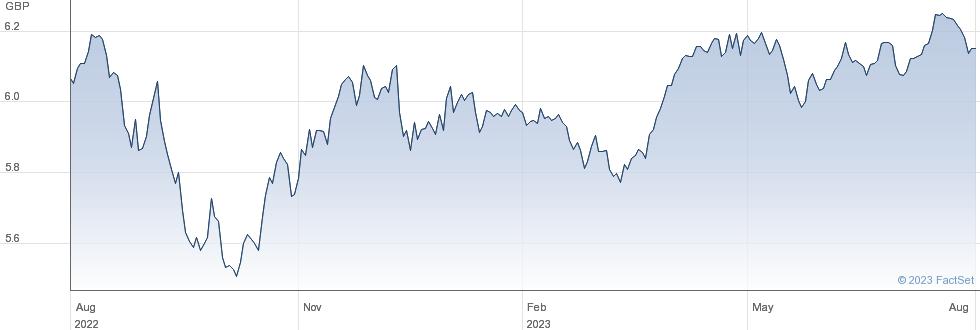 IS EWMV GD performance chart