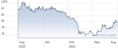Capital Bancorp Inc performance chart