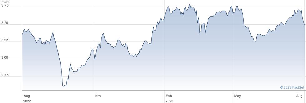CTT Correios de Portugal SA performance chart