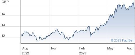 LY MSCI JAP H performance chart