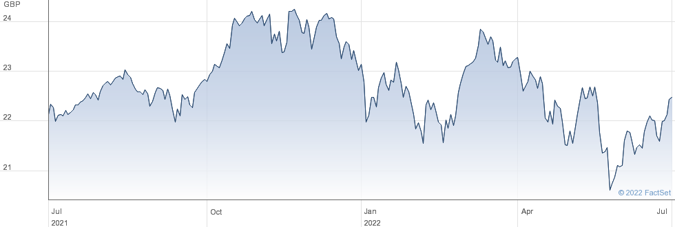 SPDR WORLD performance chart