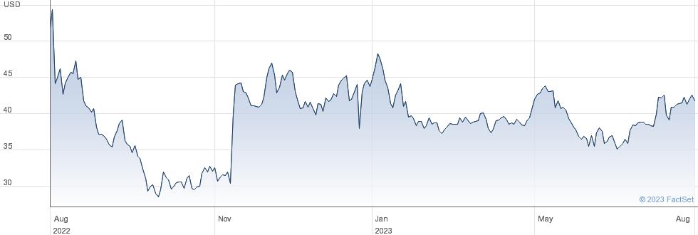 Yeti Holdings Inc performance chart