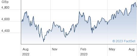 IVZ MSCI WD ESG performance chart