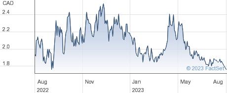 Platinum Group Metals Ltd performance chart