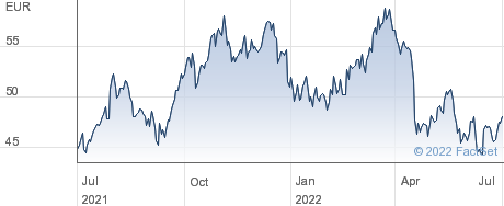 Shurgard Self Storage SA performance chart