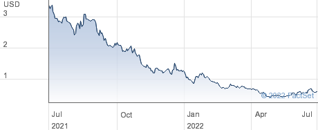 Orchard Therapeutics PLC performance chart