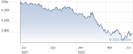 IV UST 7-10 GBH performance chart