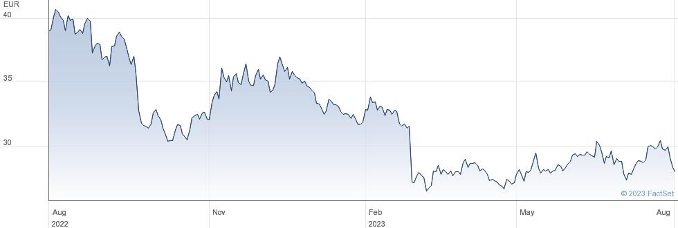Neoen SA performance chart