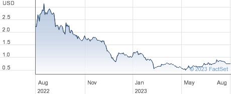 Equillium Inc performance chart