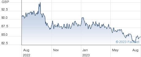 JPM US CB ETF performance chart
