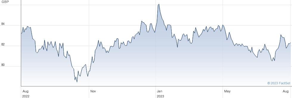 JPM EU CB ETF performance chart