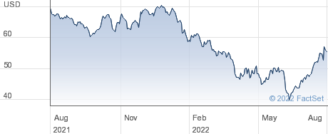 PennyMac Financial Services Inc performance chart