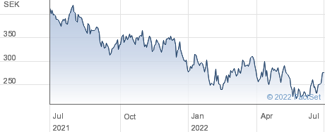 Lime Technologies AB (publ) performance chart