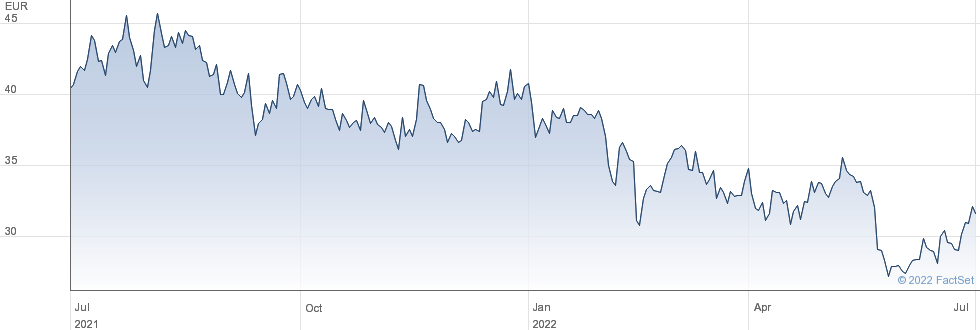 Carbios SA performance chart