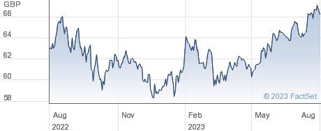 VANS&P500 performance chart