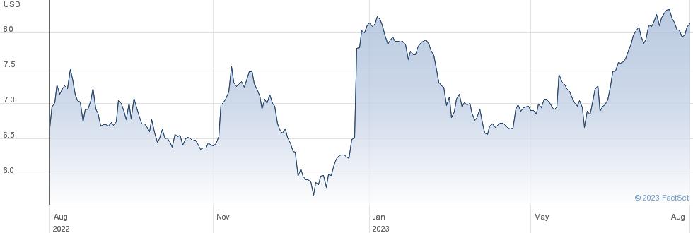 Brundage-Bone Concrete Pumping Holdings Inc performance chart