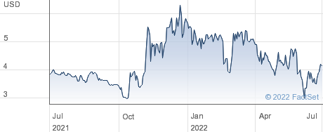 Armata Pharmaceuticals Inc performance chart
