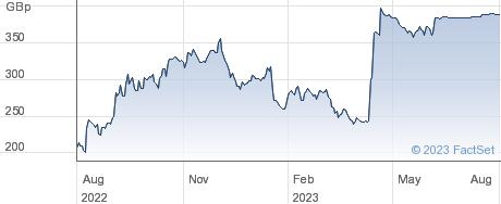 NETWORK INTL performance chart