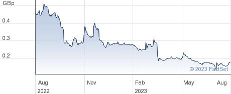 EQTEC performance chart