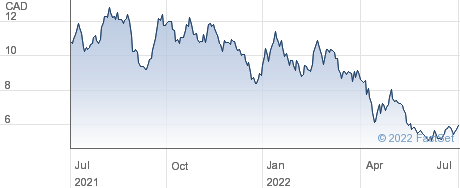 Converge Technology Solutions Corp performance chart