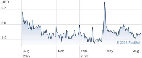 MDJM Ltd performance chart