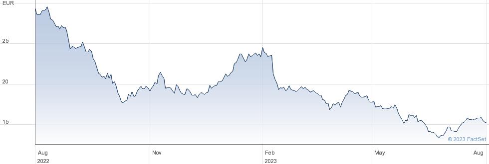 VIB Vermoegen AG performance chart